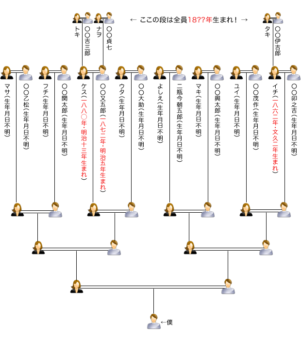 調べ 家 方 系図